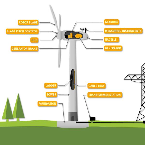 operation principles of a wind turbine