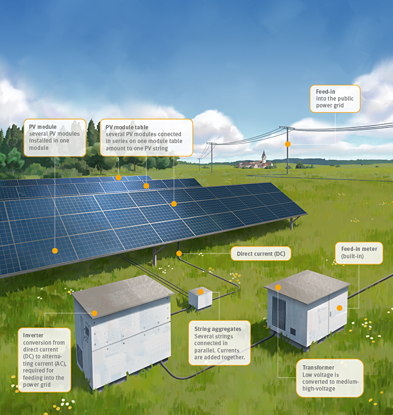 Components of a Photovoltaic System